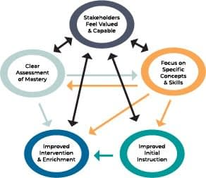 Coherent Educational Improvement System